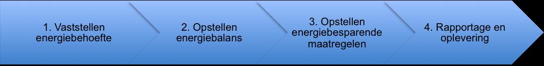 Stappen energieaudit